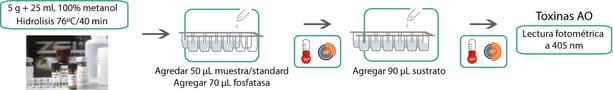 OkaTest metodo colorimetrico de inhibicion de la fosfatasa